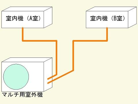 マルチ概念図